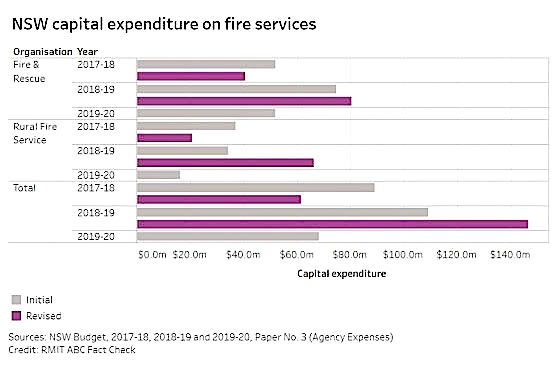 budget on fire