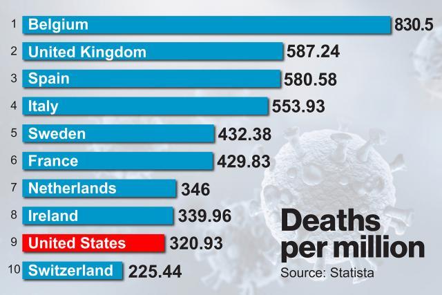 deaths per capita...