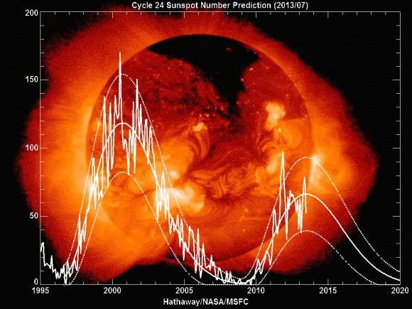 cool sun cycle