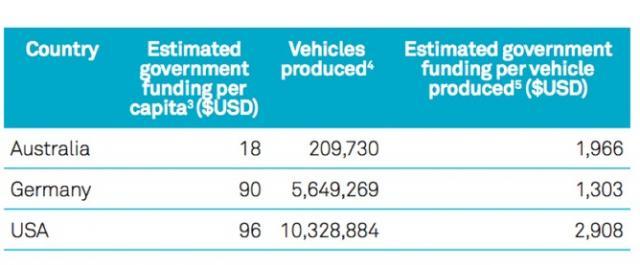 car manufacturing subsidies